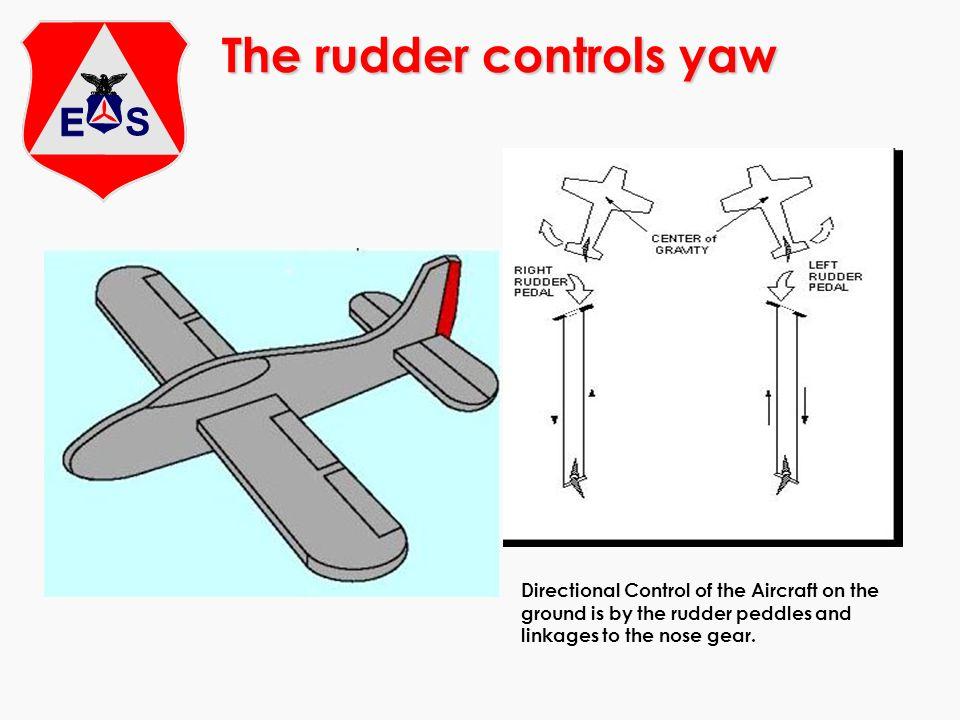The rudder controls yaw