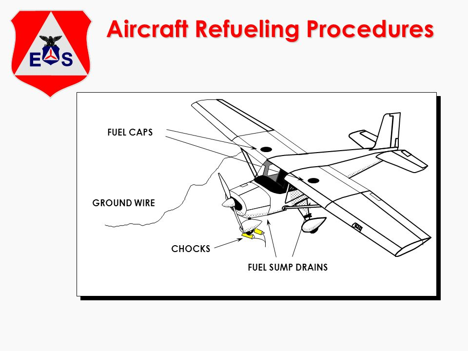 Aircraft Refueling Procedures