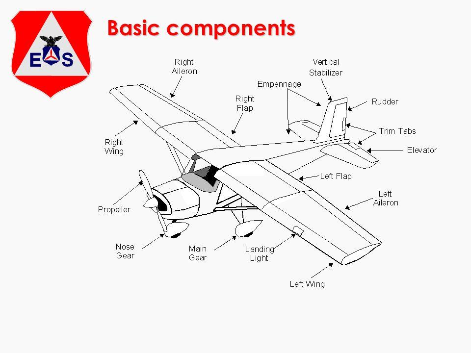 Basic components 2.1.