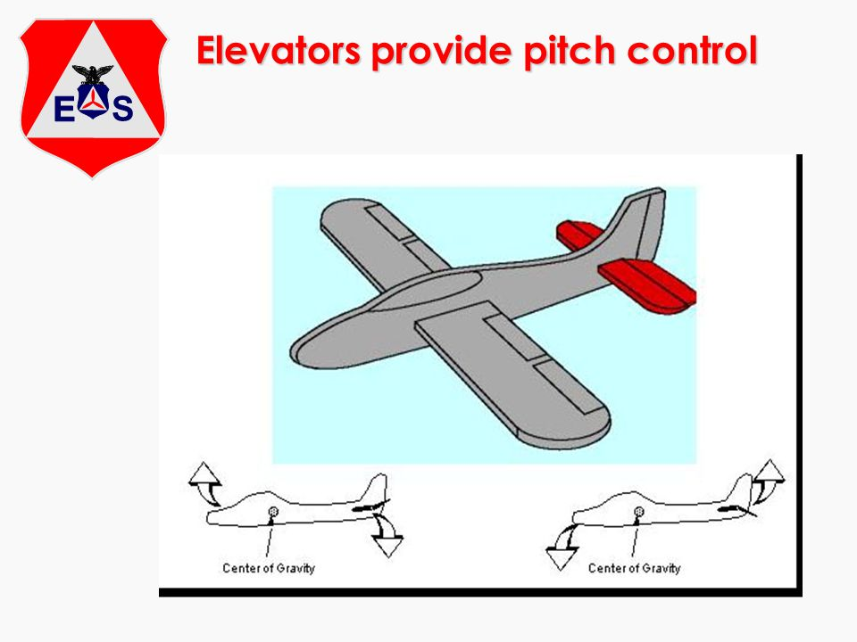 Elevators provide pitch control