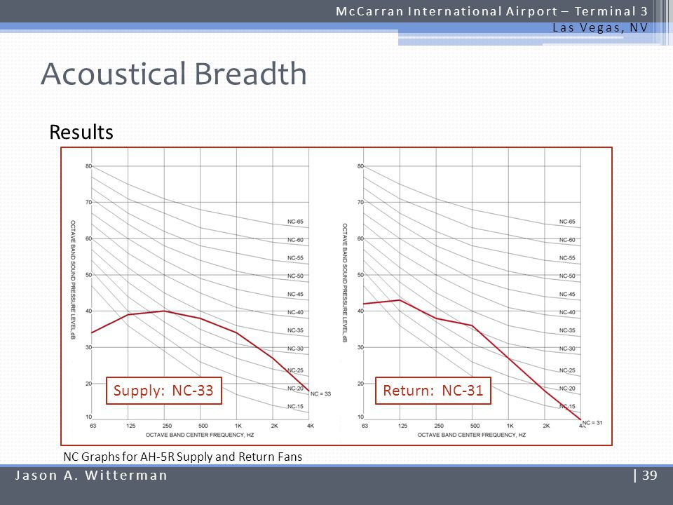 Acoustical Breadth Results Supply: NC-33 Return: NC-31