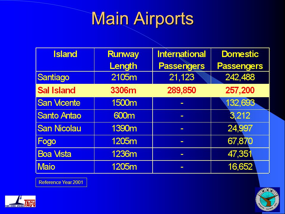 Main Airports Reference Year 2001