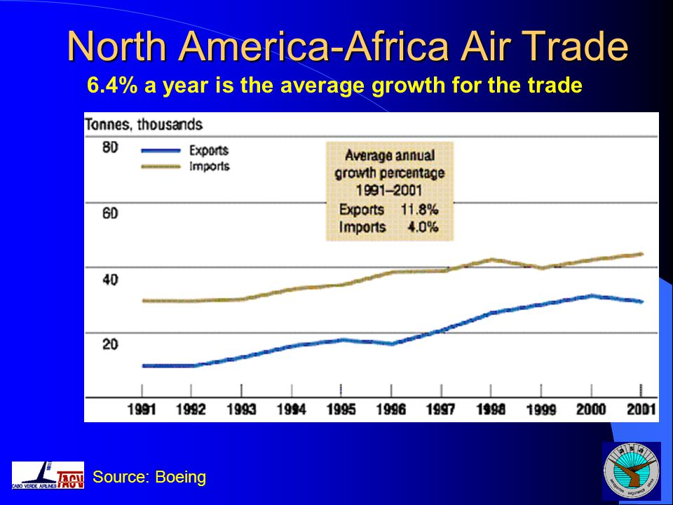 North America-Africa Air Trade