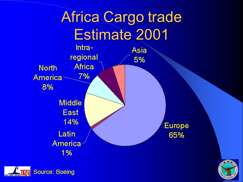 Africa Cargo trade Estimate 2001