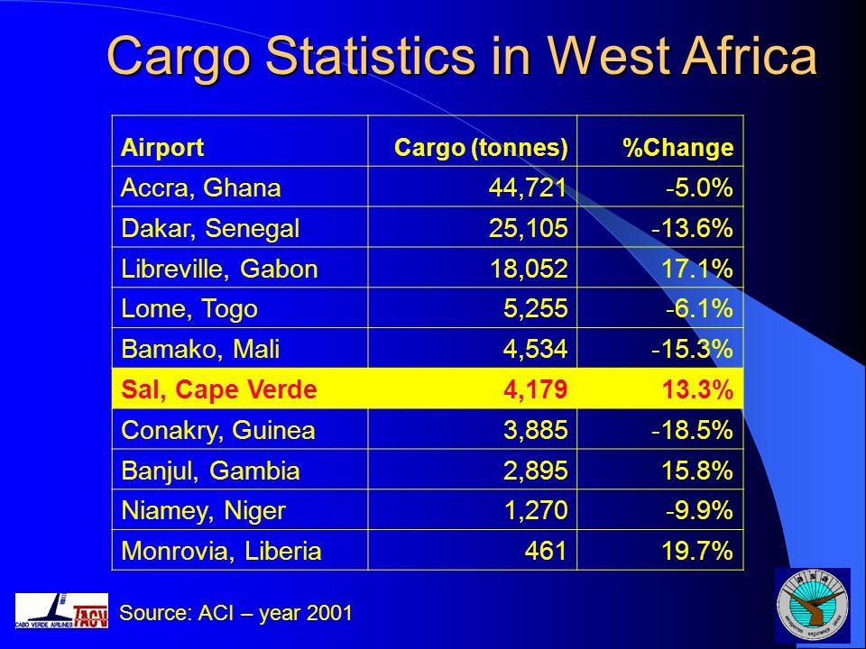 Cargo Statistics in West Africa