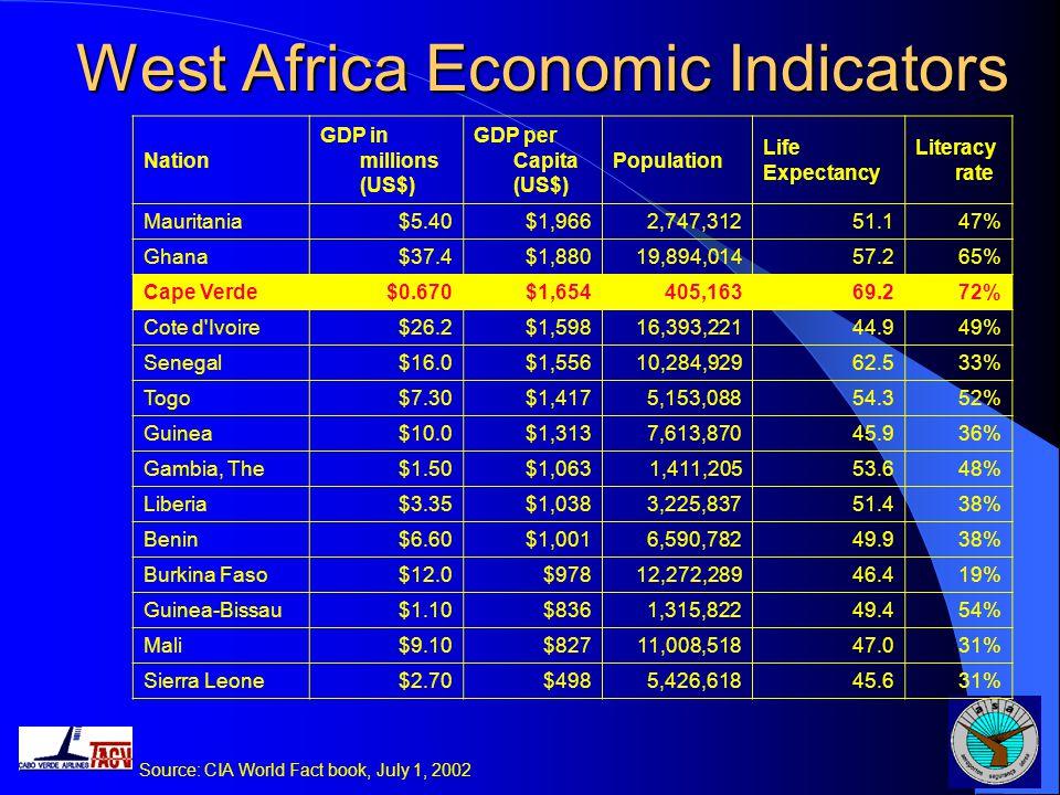 West Africa Economic Indicators