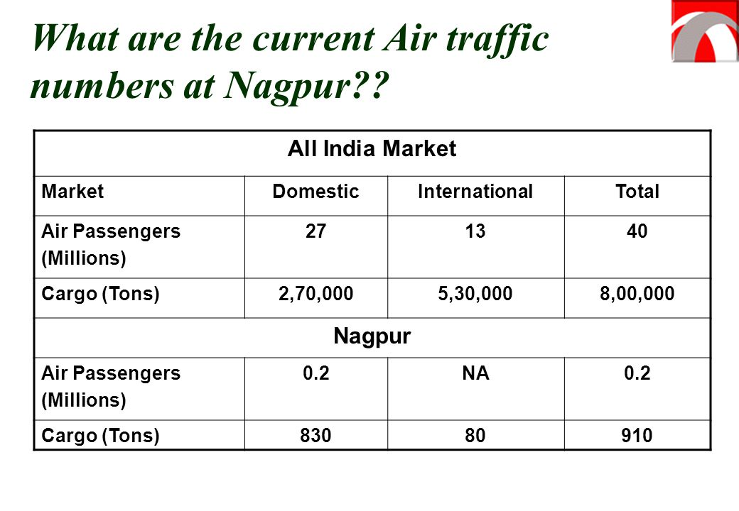 What are the current Air traffic numbers at Nagpur