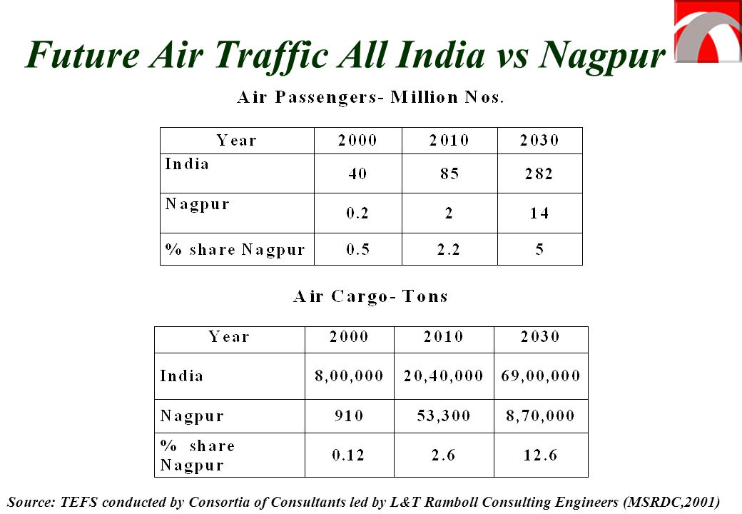 Future Air Traffic All India vs Nagpur