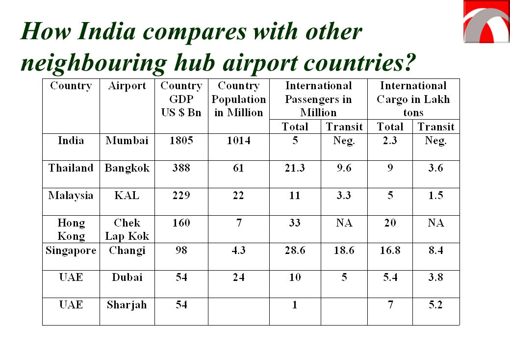 How India compares with other neighbouring hub airport countries
