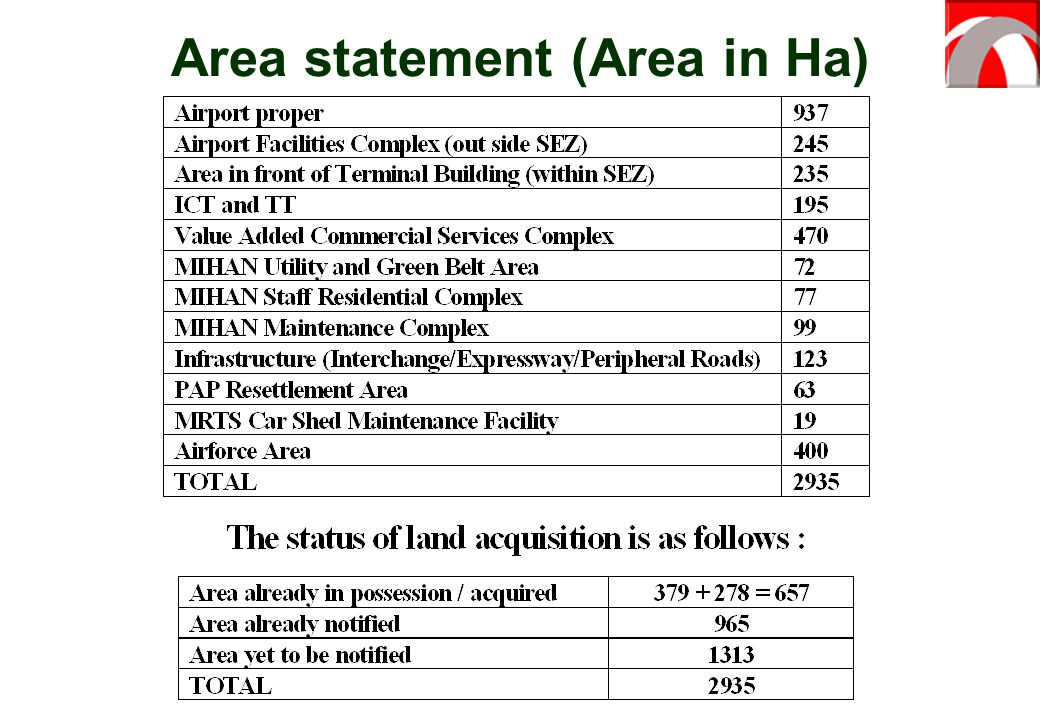Area statement (Area in Ha)