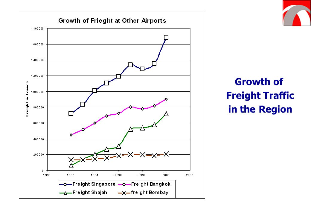 Growth of Freight Traffic in the Region
