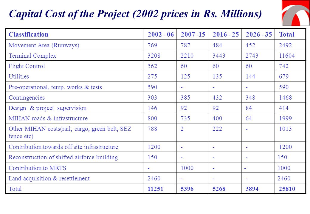 Capital Cost of the Project (2002 prices in Rs. Millions)