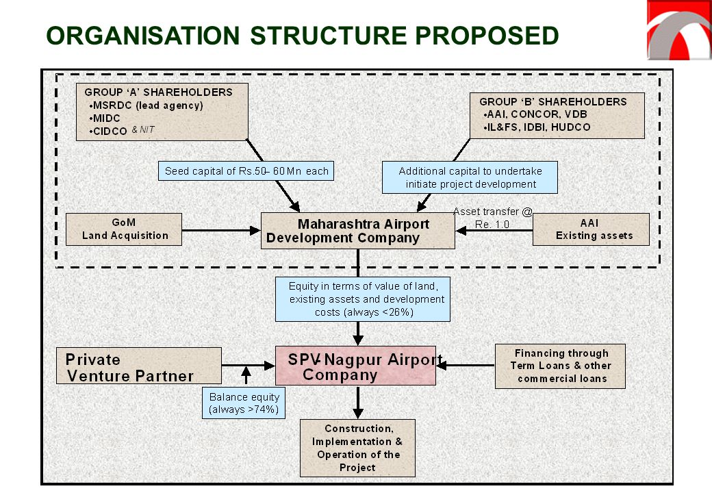 ORGANISATION STRUCTURE PROPOSED
