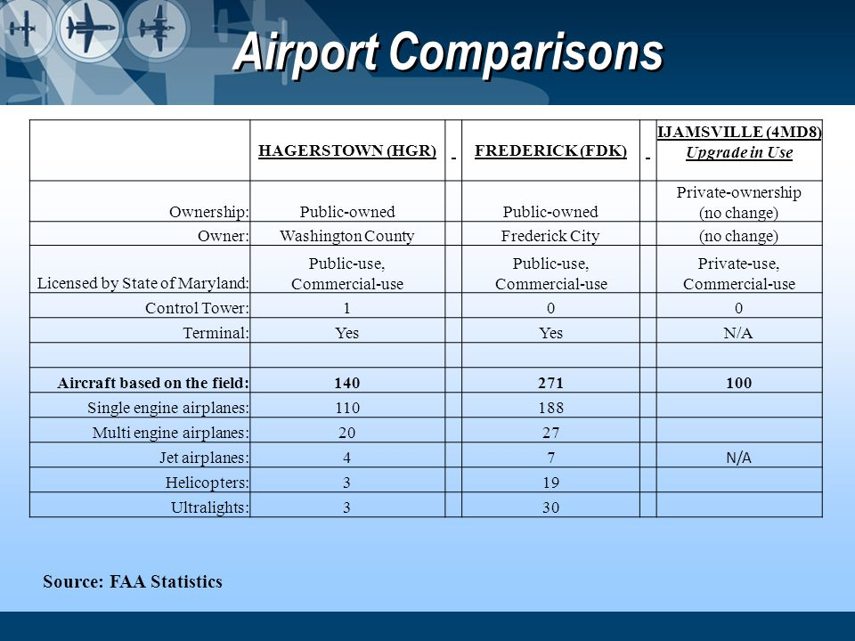 Airport Comparisons Source: FAA Statistics HAGERSTOWN (HGR)