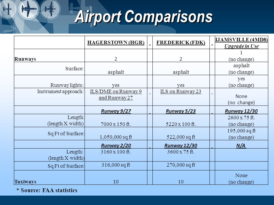 Airport Comparisons * Source: FAA statistics HAGERSTOWN (HGR)