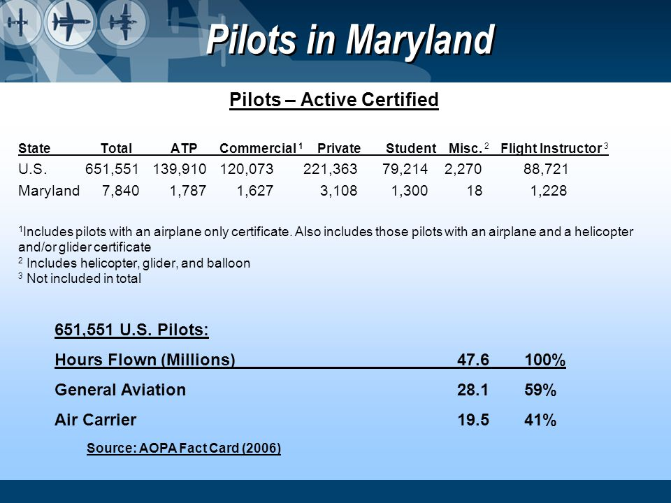 Pilots – Active Certified Source: AOPA Fact Card (2006)
