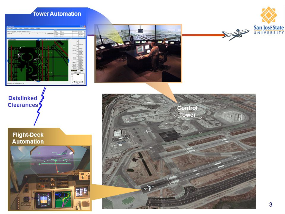 Datalinked Clearances Control Tower Flight-Deck Automation