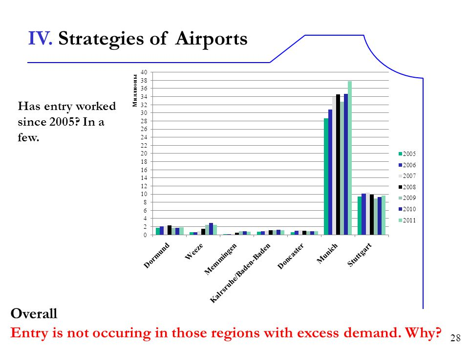 IV. Strategies of Airports