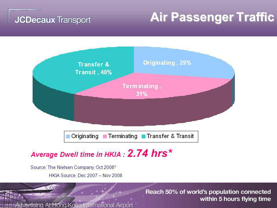 Air Passenger Traffic Average Dwell time in HKIA : 2.74 hrs*