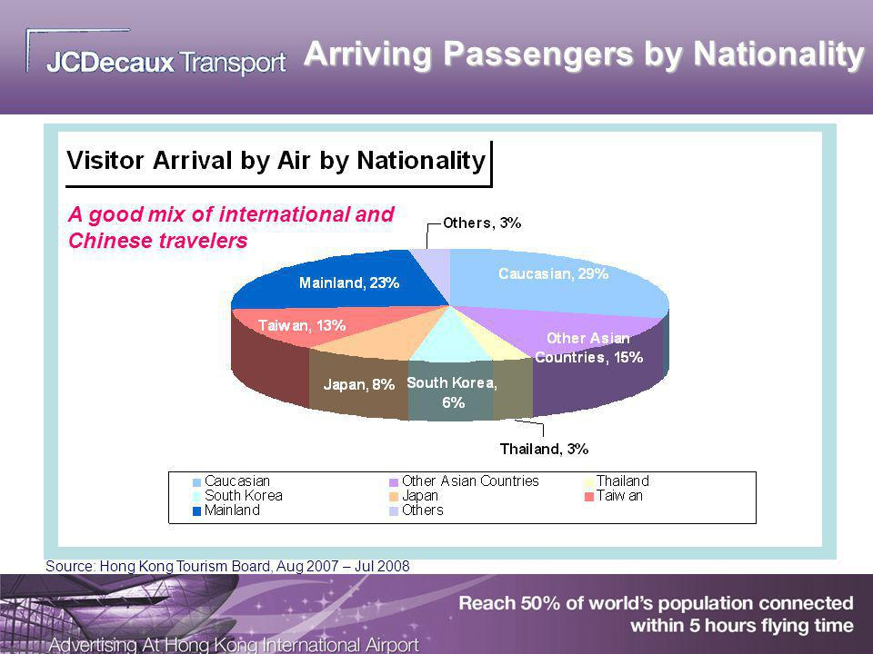 Arriving Passengers by Nationality