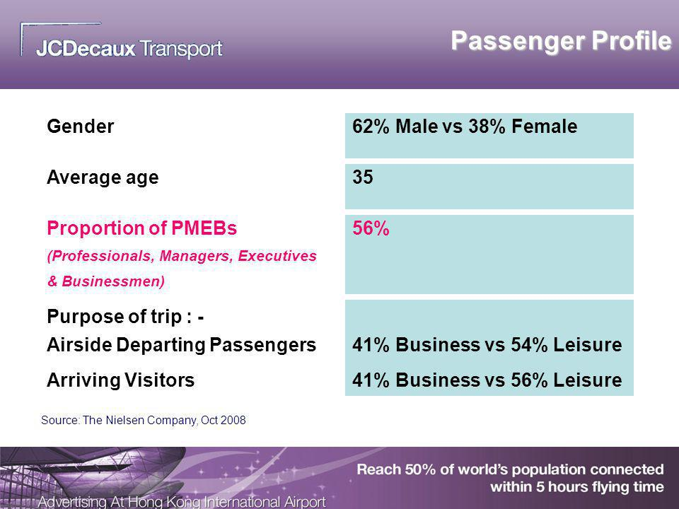 Passenger Profile Gender 62% Male vs 38% Female Average age 35