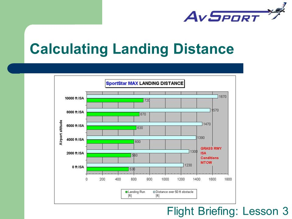 Calculating Landing Distance