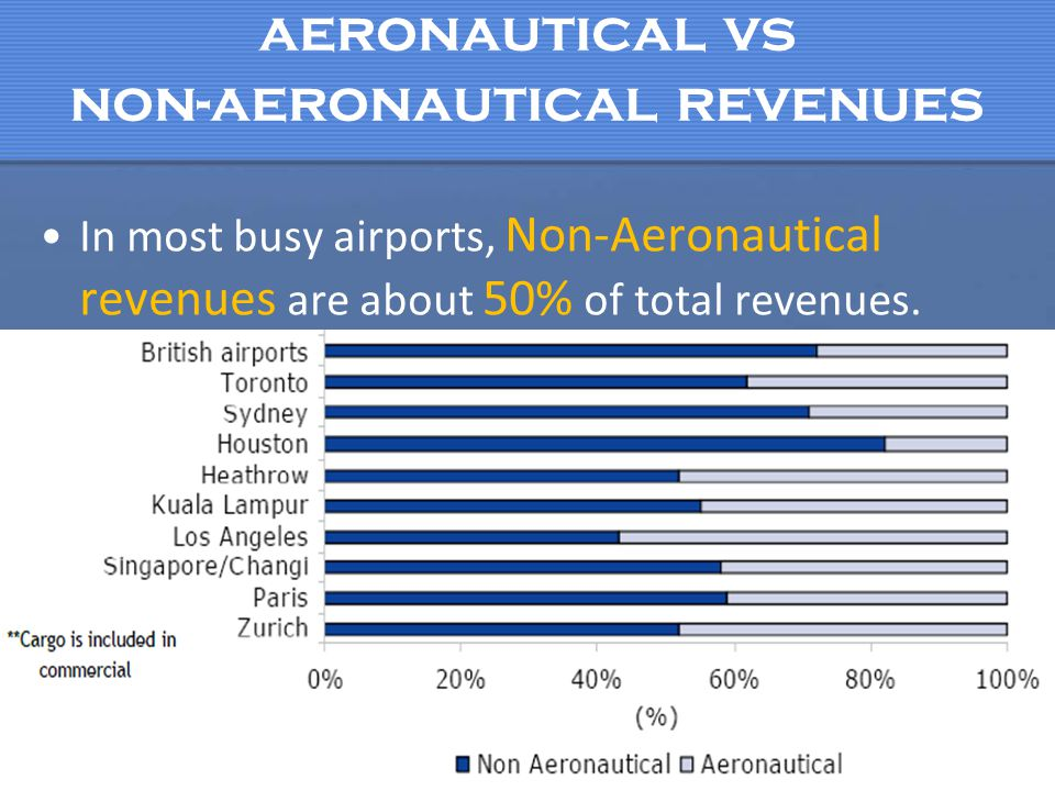 aeronautical vs non-aeronautical revenues