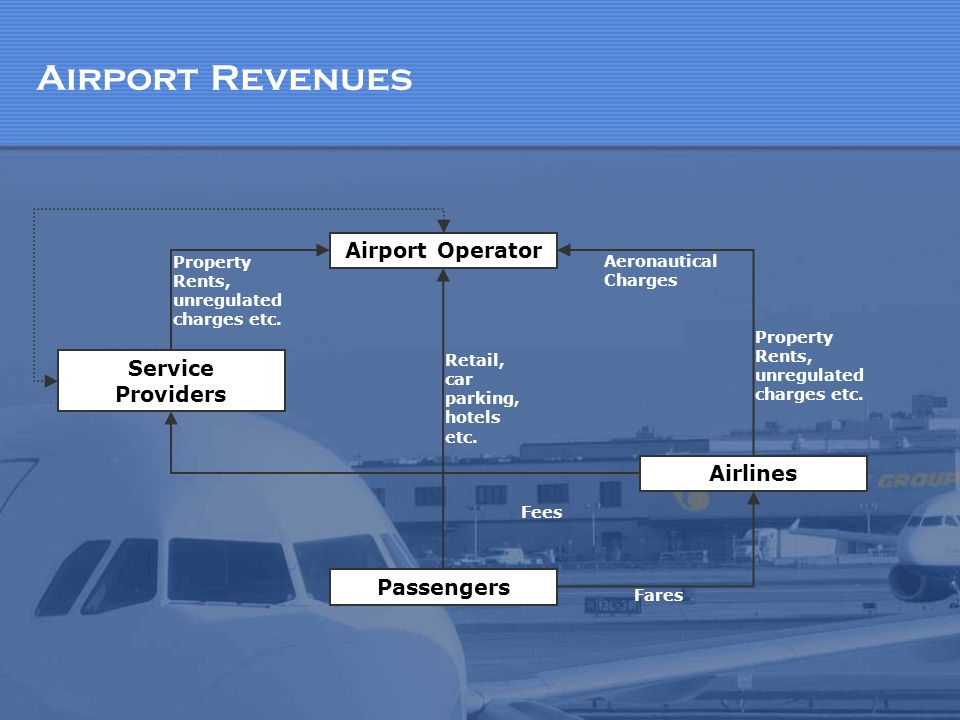 Airport Revenues Airport Operator Service Providers Airlines