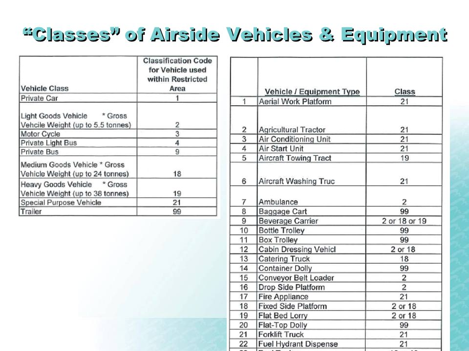 Classes of Airside Vehicles & Equipment