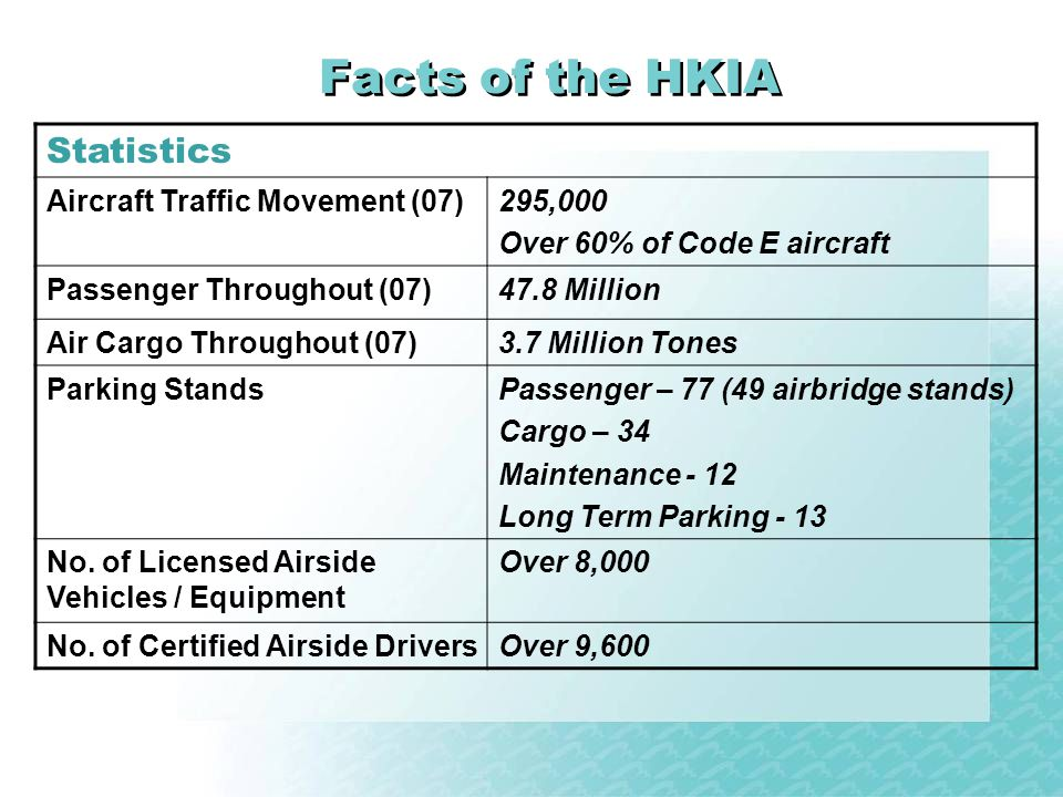 Facts of the HKIA Statistics Aircraft Traffic Movement (07) 295,000
