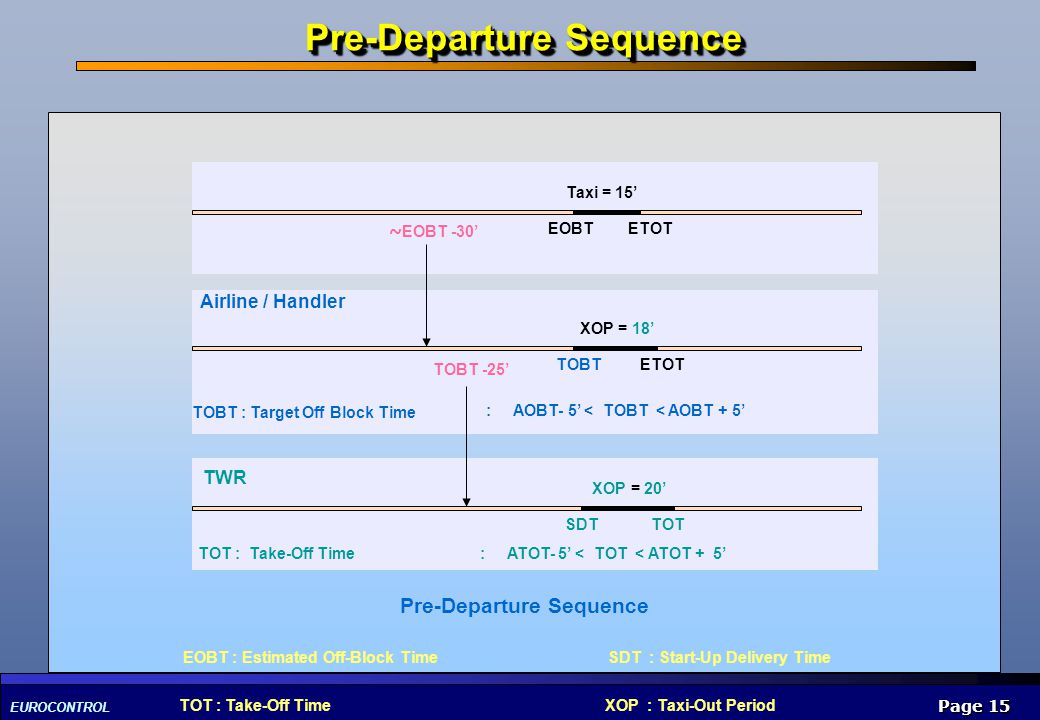 Pre-Departure Sequence