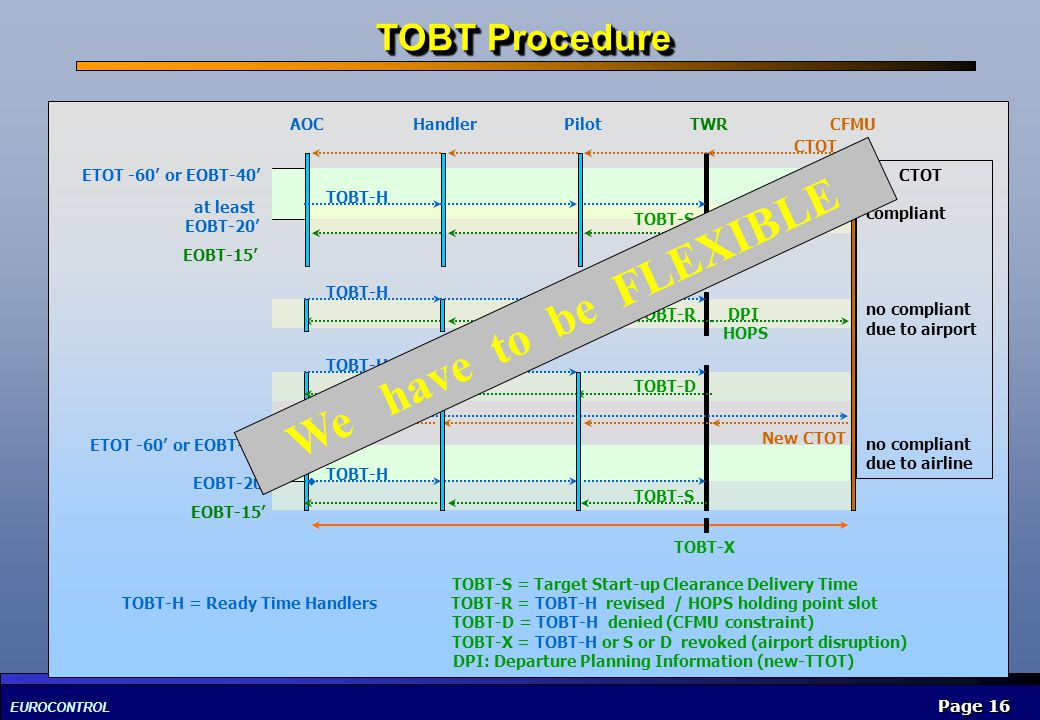 We have to be FLEXIBLE TOBT Procedure AOC Handler Pilot TWR CFMU CTOT