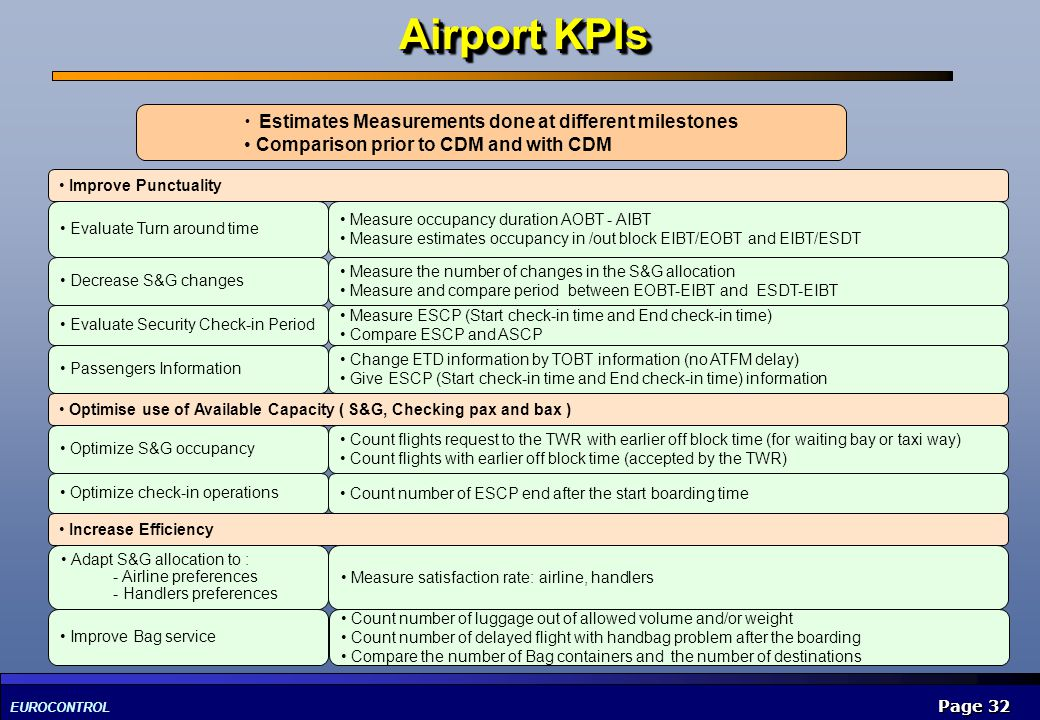 Airport KPIs Estimates Measurements done at different milestones