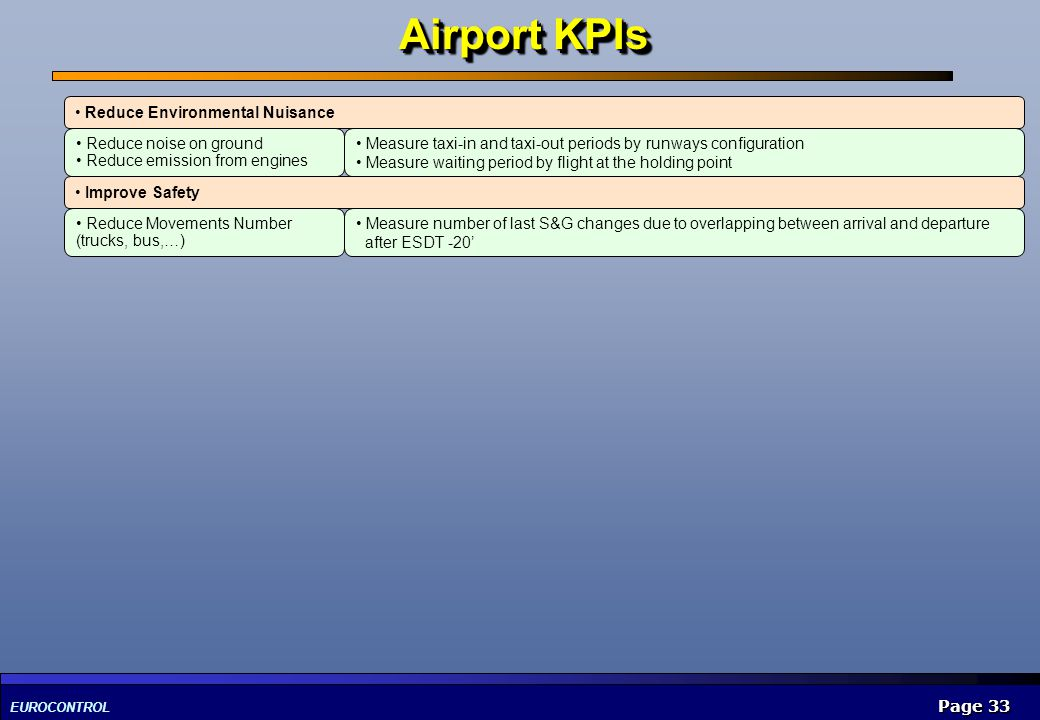 Airport KPIs Reduce Environmental Nuisance Reduce noise on ground