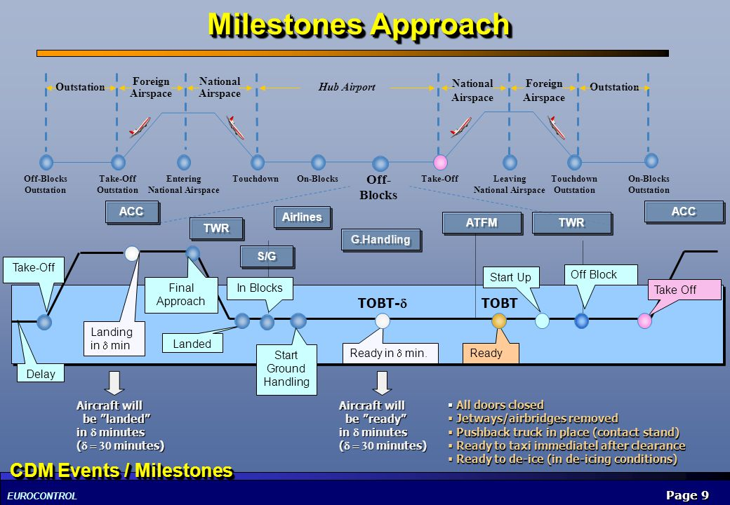Milestones Approach CDM Events / Milestones Off-Blocks TOBT-d TOBT
