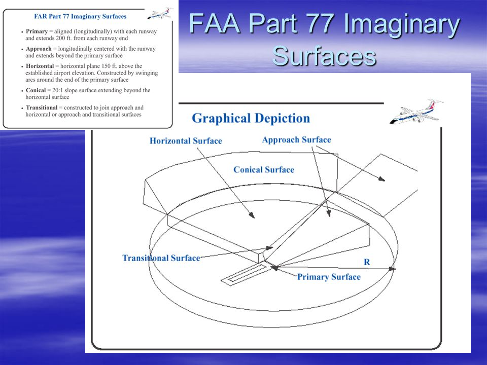 FAA Part 77 Imaginary Surfaces