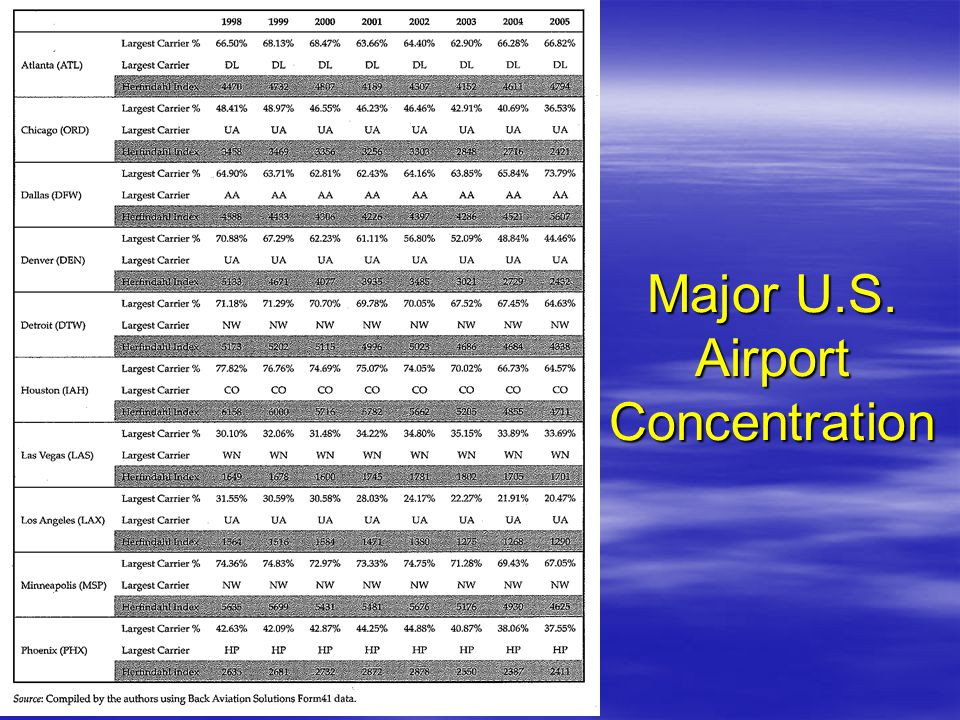 Major U.S. Airport Concentration