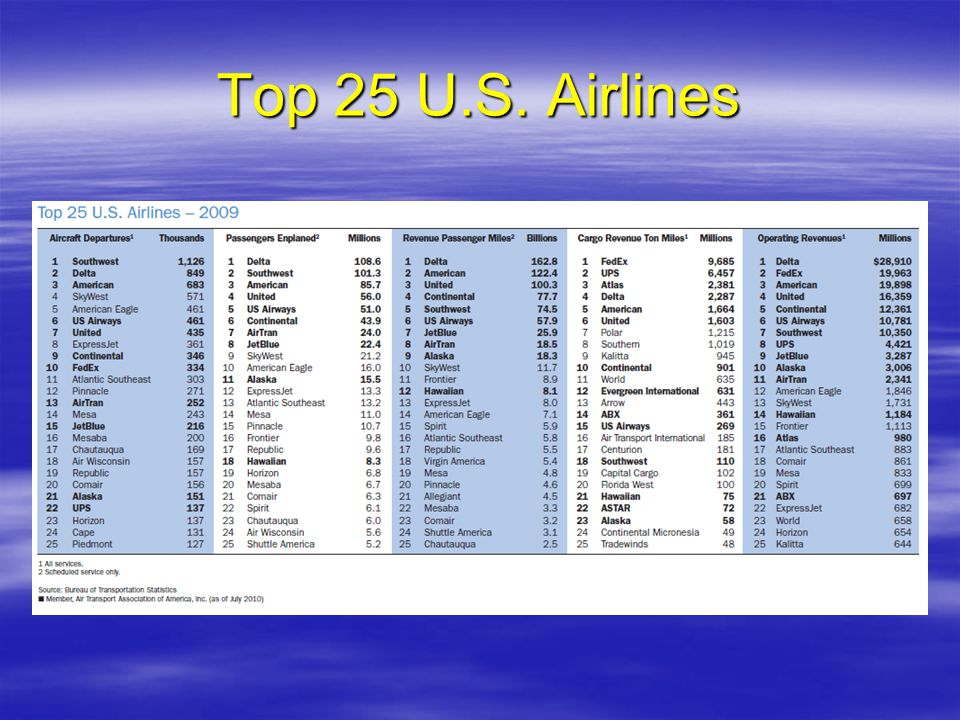 Top 25 U.S. Airlines