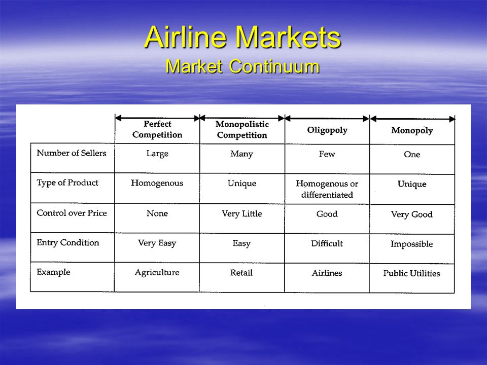 Airline Markets Market Continuum