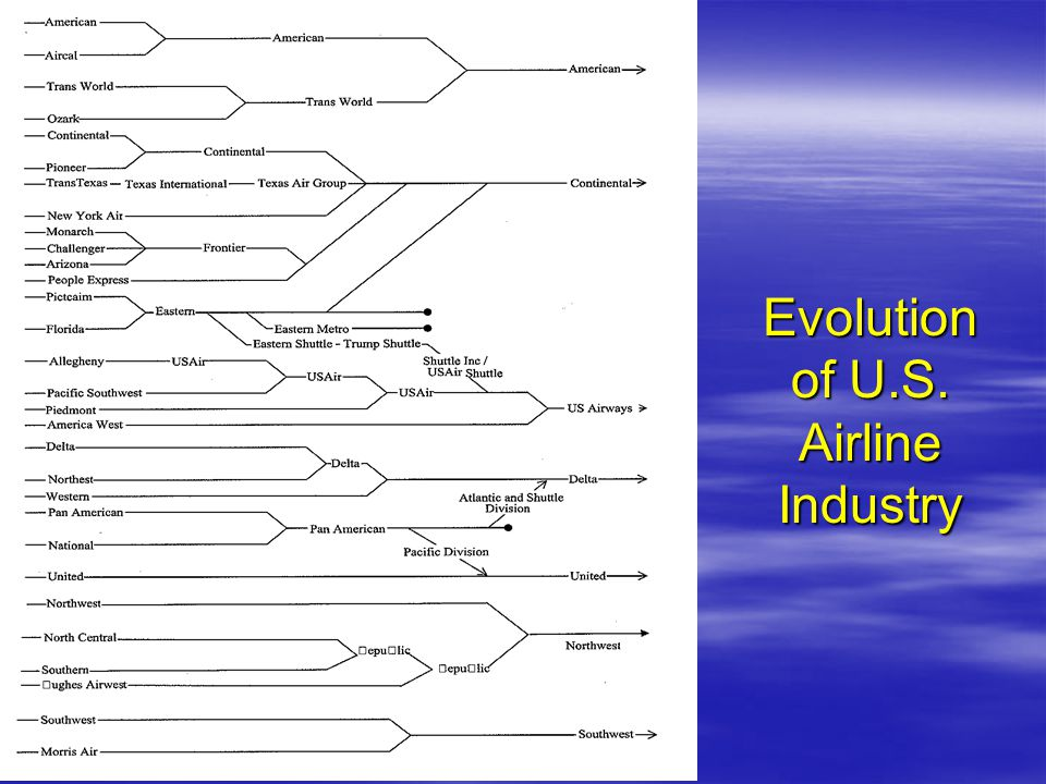 Evolution of U.S. Airline Industry