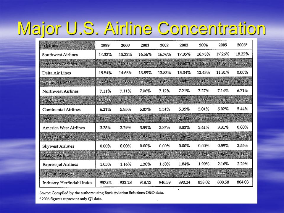 Major U.S. Airline Concentration