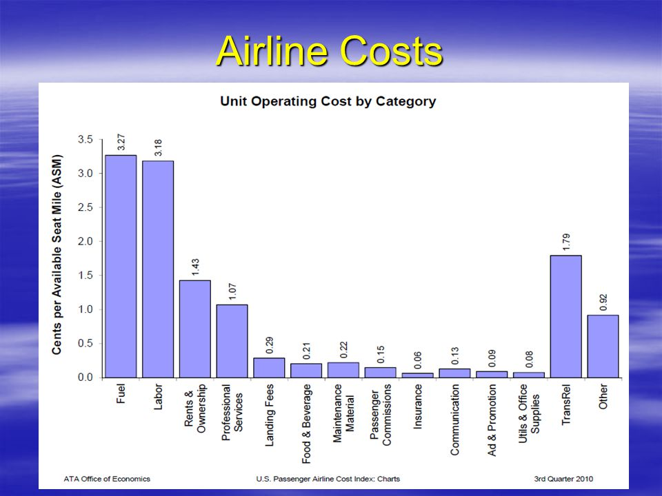 Airline Costs