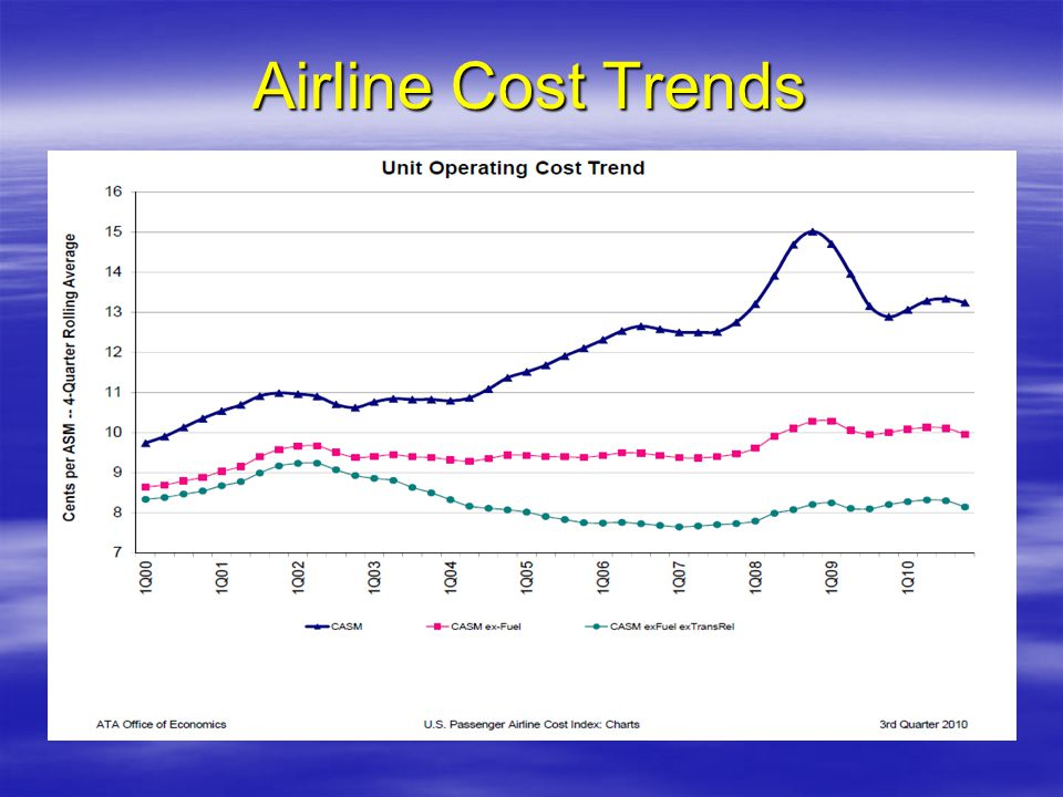 Airline Cost Trends
