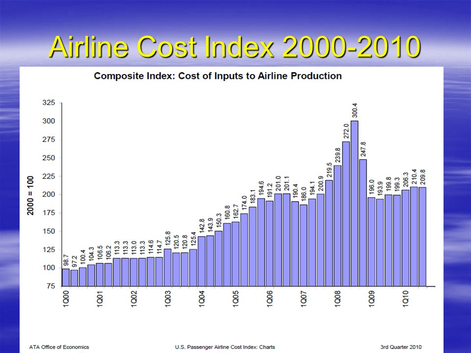 Airline Cost Index 2000-2010