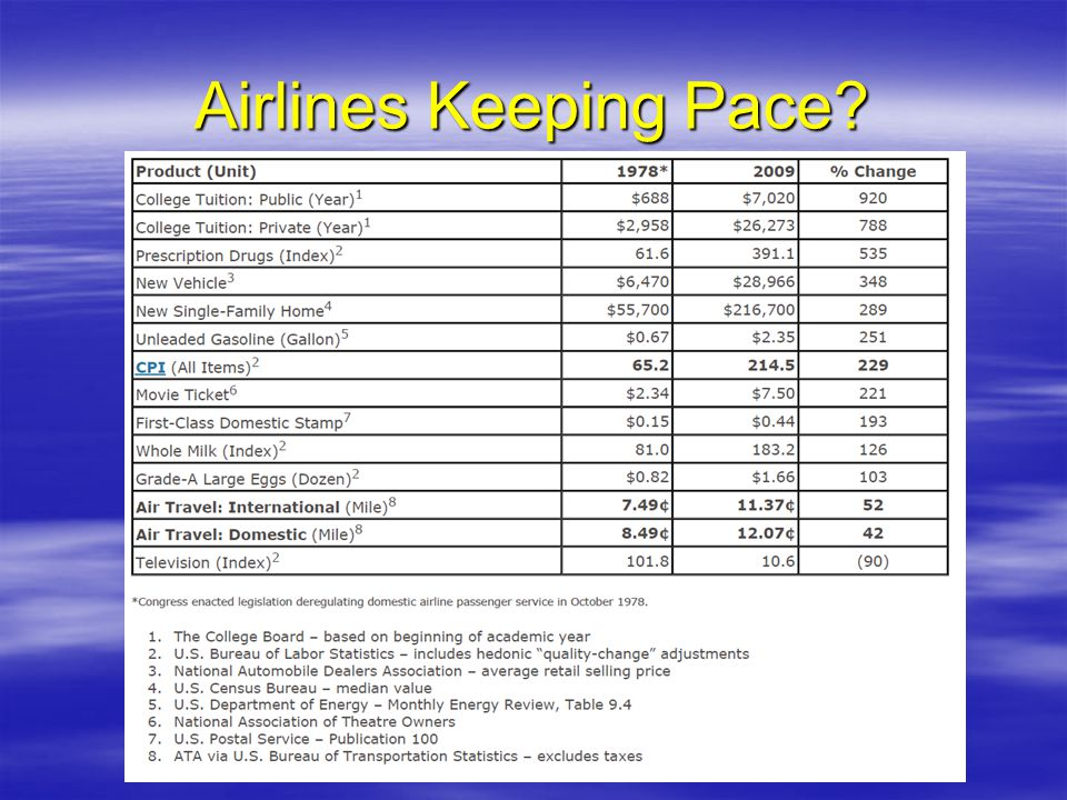 Airlines Keeping Pace