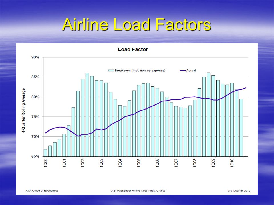 Airline Load Factors