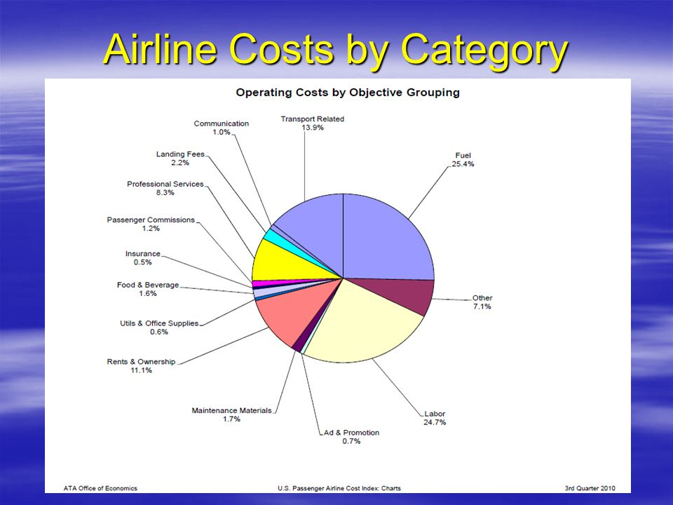 Airline Costs by Category