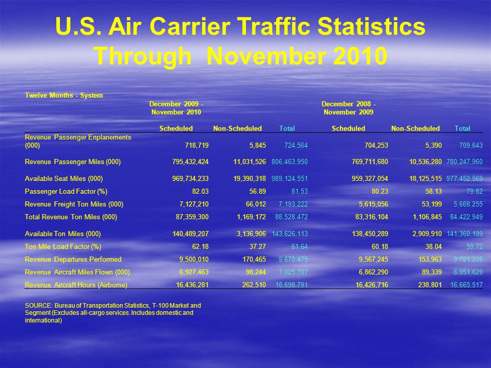 U.S. Air Carrier Traffic Statistics Through November 2010