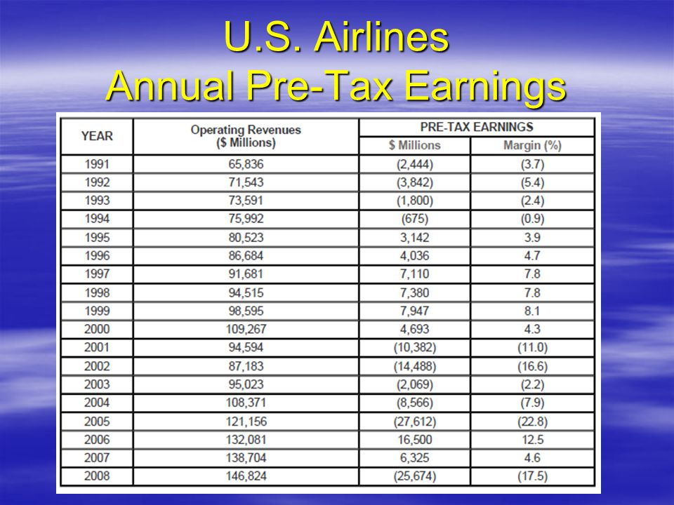 U.S. Airlines Annual Pre-Tax Earnings