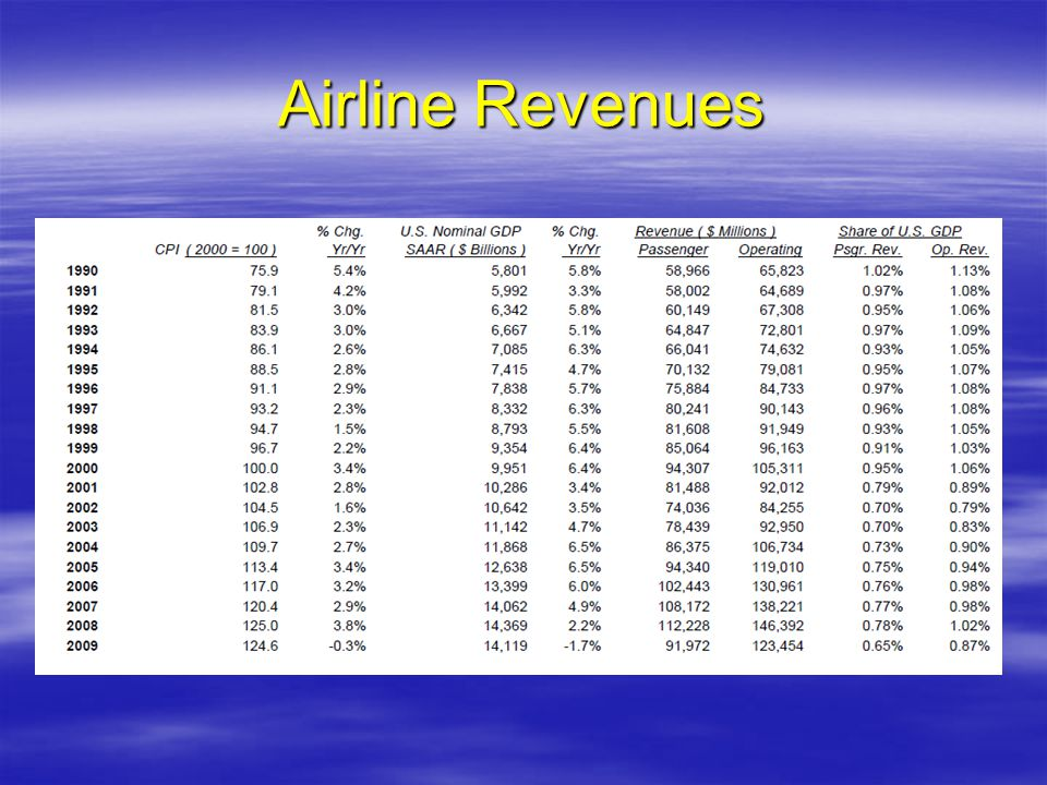 Airline Revenues